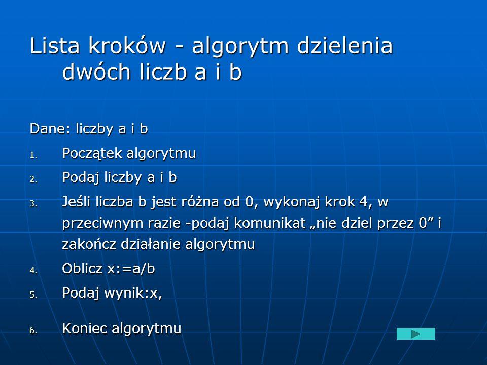Lista kroków - algorytm dzielenia dwóch liczb a i b Dane: liczby a i b 1. Początek algorytmu 2. Podaj liczby a i b 3. Jeśli liczba b jest różna od 0,