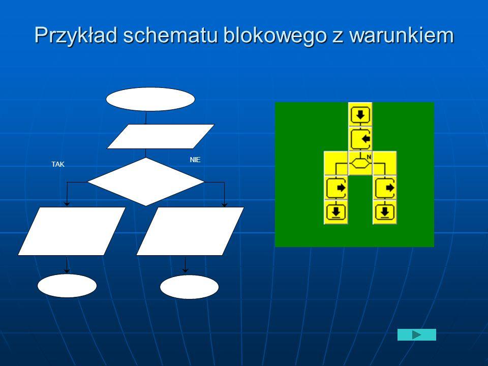 Przykład schematu blokowego z warunkiem START Pisz parzysta A mod 2=0 TAK NIE STOP Podaj (A) STOP Pisz nieparzysta