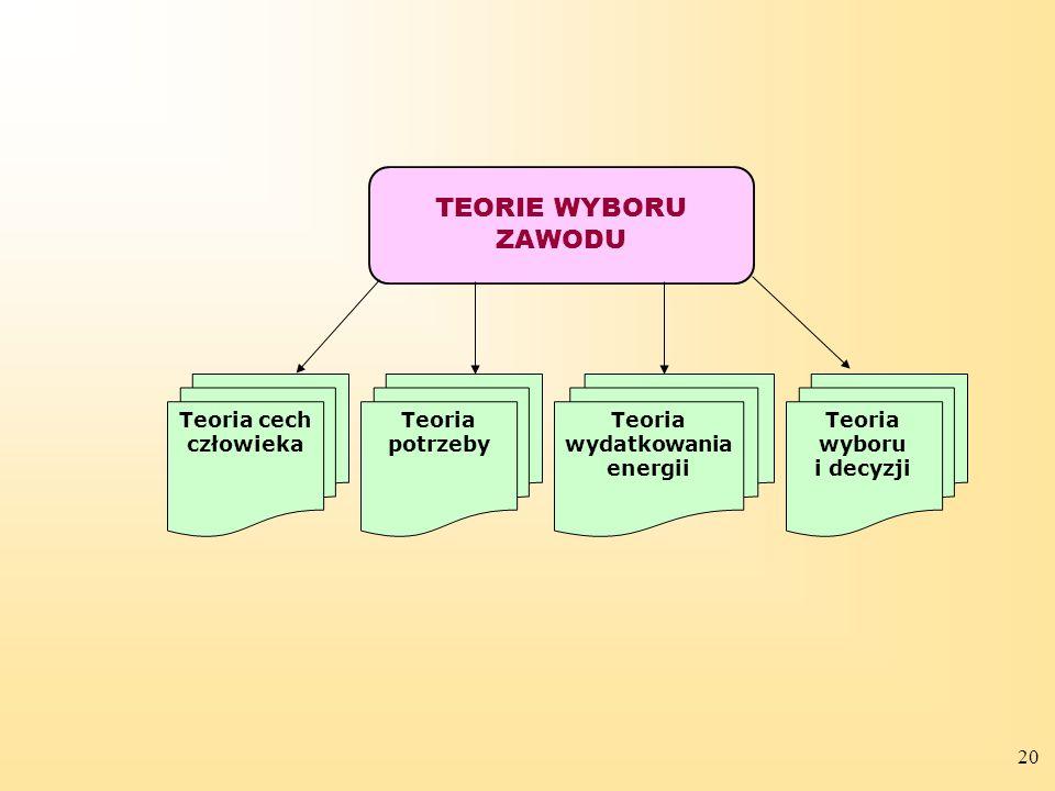 20 TEORIE WYBORU ZAWODU Teoria cech człowieka Teoria potrzeby Teoria wydatkowania energii Teoria wyboru i decyzji