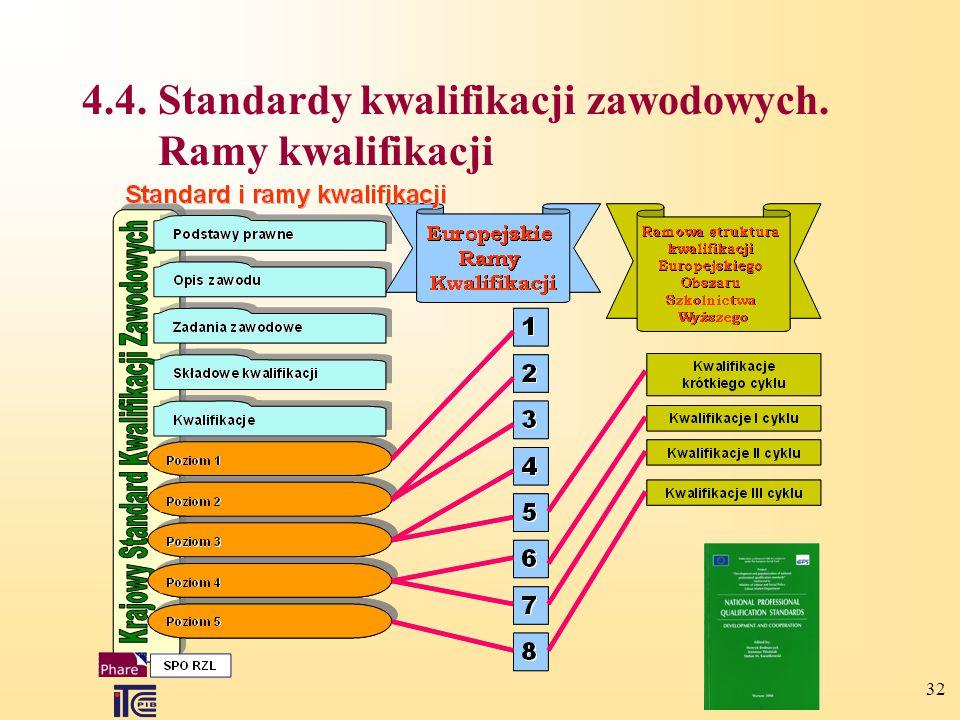 32 4.4.Standardy kwalifikacji zawodowych. Ramy kwalifikacji