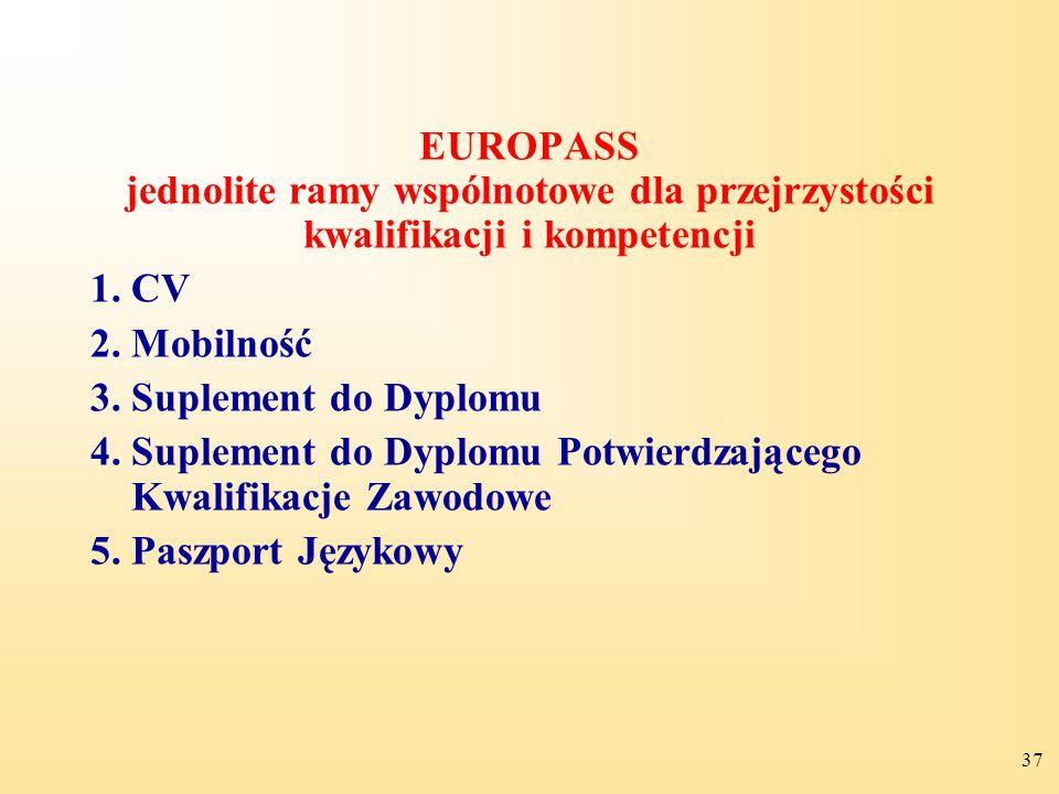 37 EUROPASS jednolite ramy wspólnotowe dla przejrzystości kwalifikacji i kompetencji 1.