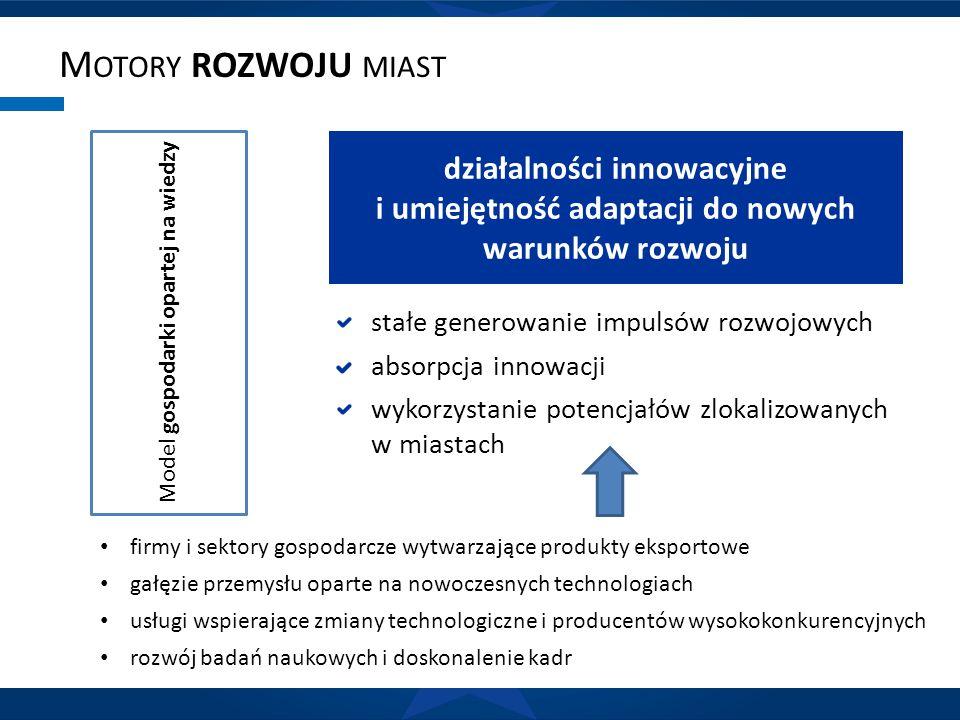 M OTORY ROZWOJU MIAST Model gospodarki opartej na wiedzy działalności innowacyjne i umiejętność adaptacji do nowych warunków rozwoju stałe generowanie impulsów rozwojowych absorpcja innowacji wykorzystanie potencjałów zlokalizowanych w miastach firmy i sektory gospodarcze wytwarzające produkty eksportowe gałęzie przemysłu oparte na nowoczesnych technologiach usługi wspierające zmiany technologiczne i producentów wysokokonkurencyjnych rozwój badań naukowych i doskonalenie kadr