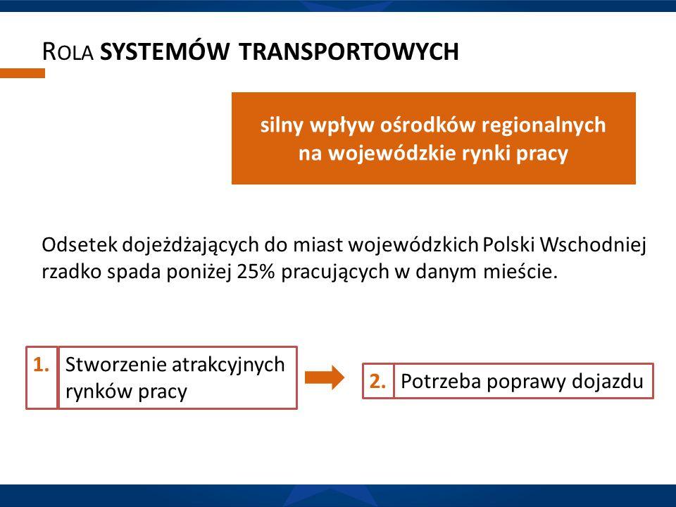 R OLA SYSTEMÓW TRANSPORTOWYCH silny wpływ ośrodków regionalnych na wojewódzkie rynki pracy Odsetek dojeżdżających do miast wojewódzkich Polski Wschodn