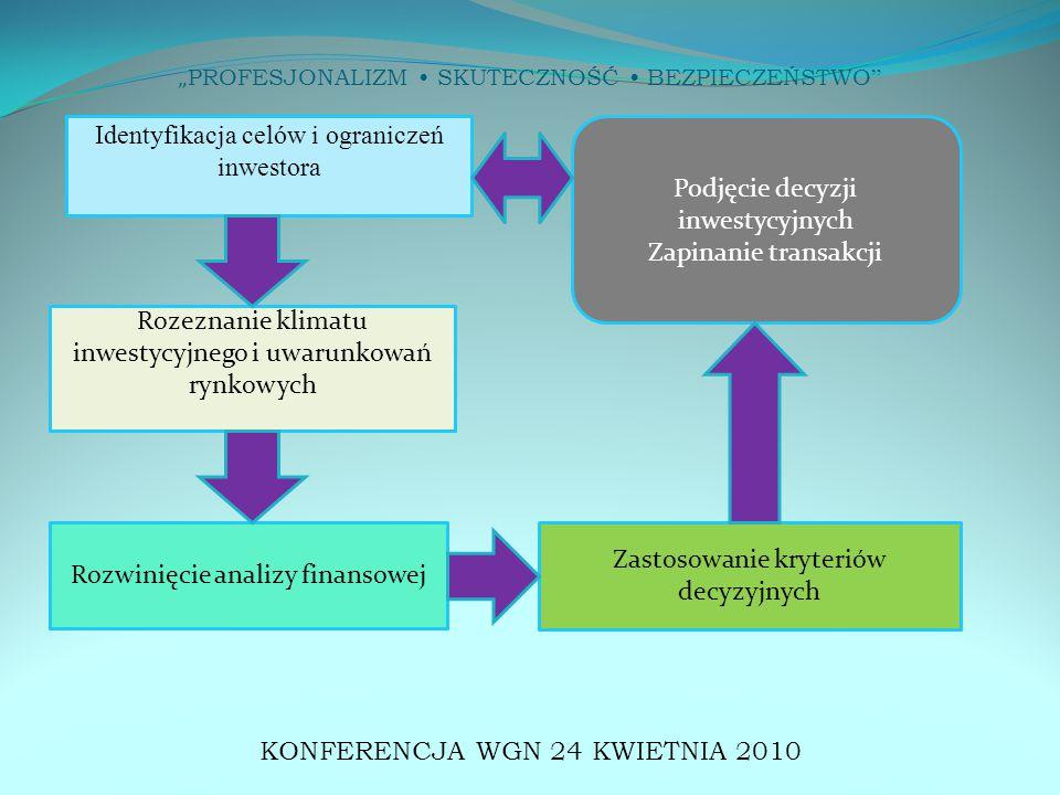 """"""" PROFESJONALIZM SKUTECZNOŚĆ BEZPIECZEŃSTWO KONFERENCJA WGN 24 KWIETNIA 2010 Identyfikacja celów i ograniczeń inwestora Rozeznanie klimatu inwestycyjnego i uwarunkowań rynkowych Rozwinięcie analizy finansowej Zastosowanie kryteriów decyzyjnych Podjęcie decyzji inwestycyjnych Zapinanie transakcji"""