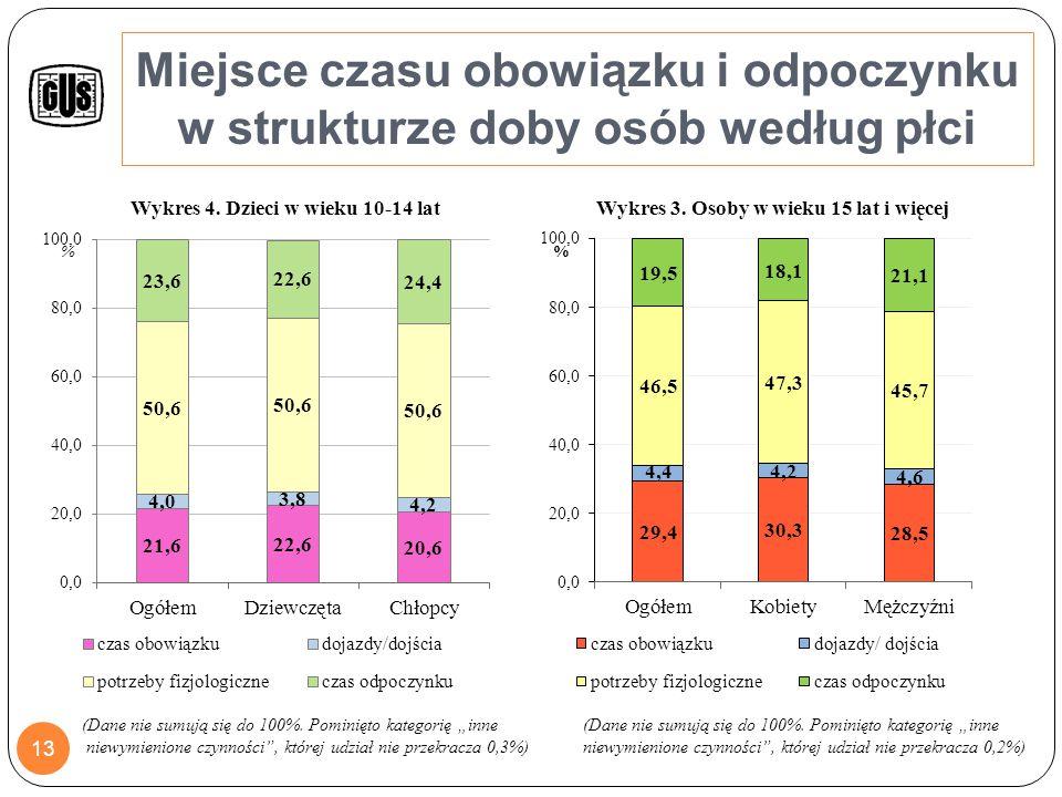 Struktura czasu obowiązku osób w wieku 15 lat i więcej według płci (w %) Praca zawodowa (główna i dodatkowa) Nauka Zajęcia i prace domowe Dobrowolna praca w organizacjach, pomoc innym, praktyki religijne itp.