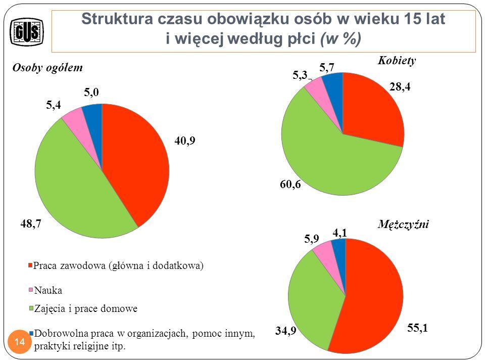 Struktura doby (w %) 15