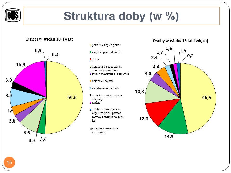 Zmiany w budżecie czasu między latami 2003/2004 i 2013 16