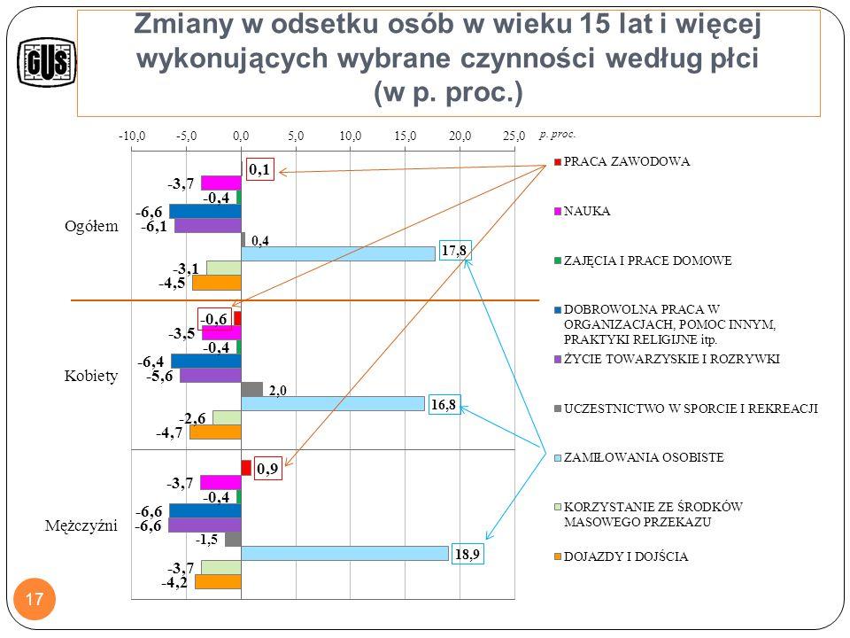 Zmiana w czasie wykonywania wybranych czynności przez osoby w wieku 15 lat i więcej (w min.) według płci 18