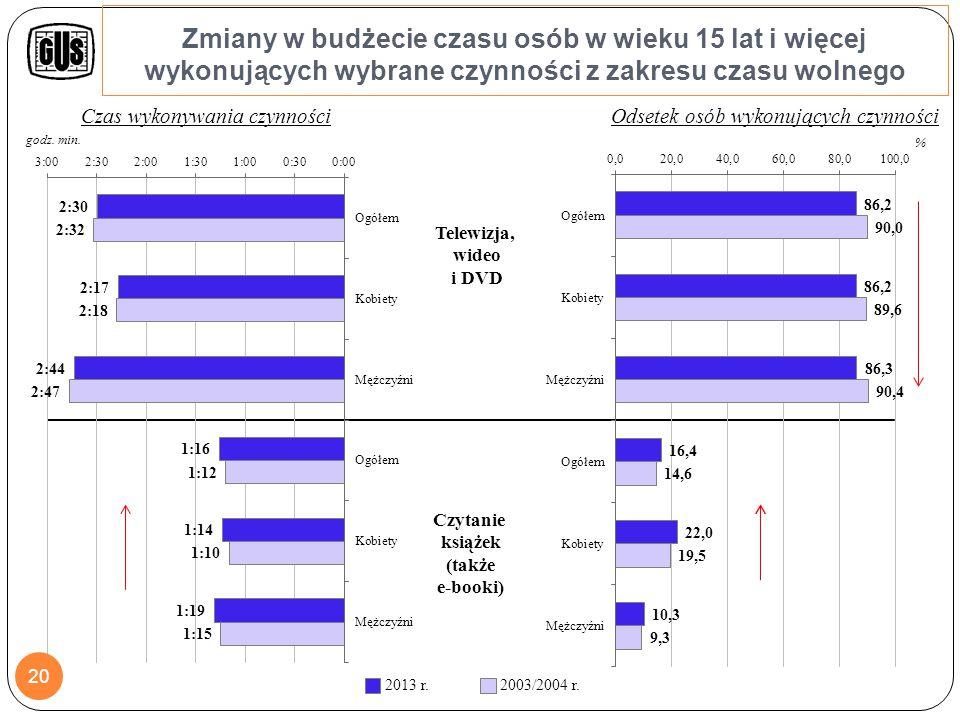 Zmiany w budżecie czasu osób w wieku 15 lat i więcej wykonujących wybrane czynności z zakresu czasu wolnego Korzystanie z komputera, Internetu 2003/2004 r.