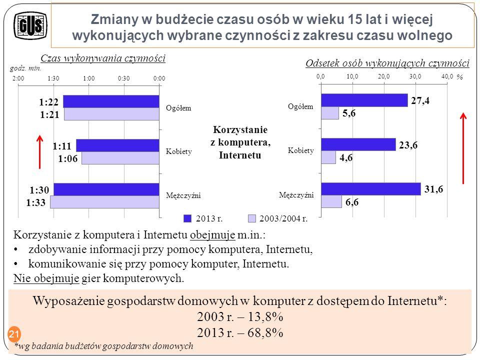 Zmiany w budżecie czasu osób w wieku 15 lat i więcej wykonujących wybrane czynności z zakresu czasu wolnego Odpoczynek bierny Ćwiczenia fizyczne 2003/2004 r.2013 r.