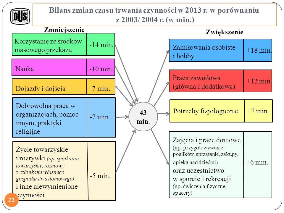Zmiany w strukturze doby osób w wieku 15 lat i więcej według płci Różnica w 2013 r.