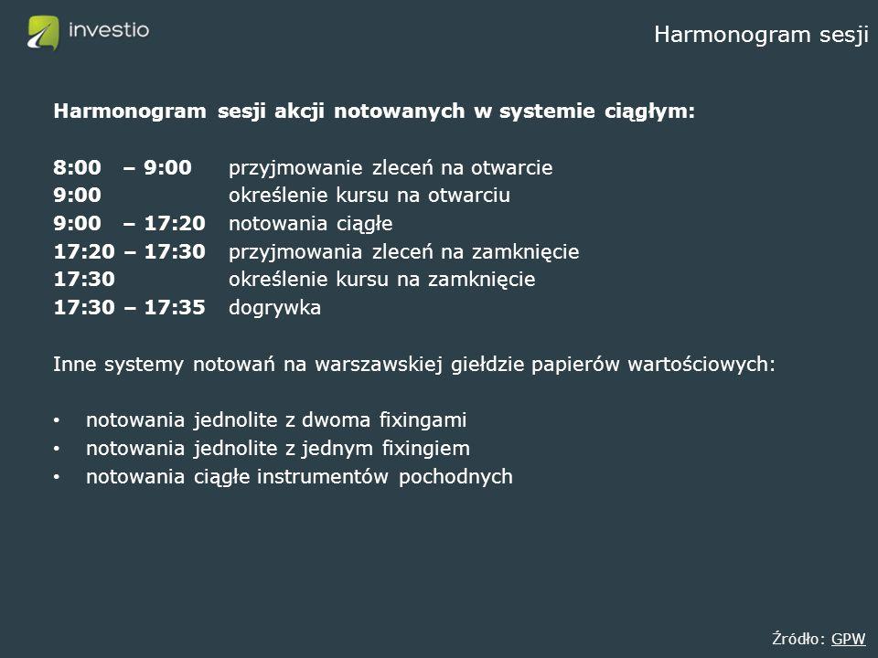 Harmonogram sesji Harmonogram sesji akcji notowanych w systemie ciągłym: 8:00 – 9:00przyjmowanie zleceń na otwarcie 9:00określenie kursu na otwarciu 9:00 – 17:20notowania ciągłe 17:20 – 17:30przyjmowania zleceń na zamknięcie 17:30określenie kursu na zamknięcie 17:30 – 17:35dogrywka Inne systemy notowań na warszawskiej giełdzie papierów wartościowych: notowania jednolite z dwoma fixingami notowania jednolite z jednym fixingiem notowania ciągłe instrumentów pochodnych Źródło: GPWGPW