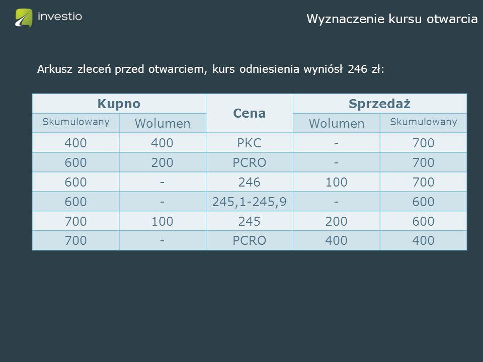Wyznaczenie kursu otwarcia Arkusz zleceń przed otwarciem, kurs odniesienia wyniósł 246 zł: Kupno Cena Sprzedaż Skumulowany Wolumen Skumulowany 400 PKC-700 600200PCRO-700 600-246100700 600-245,1-245,9-600 700100245200600 700-PCRO400