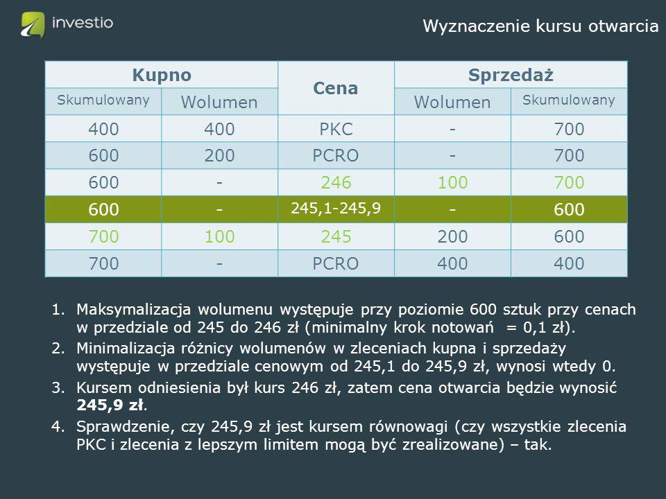 Wyznaczenie kursu otwarcia 1.Maksymalizacja wolumenu występuje przy poziomie 600 sztuk przy cenach w przedziale od 245 do 246 zł (minimalny krok notowań = 0,1 zł).