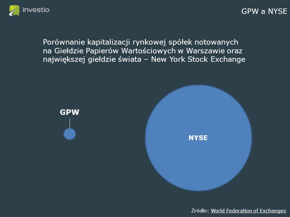 GPW a NYSE NYSE Źródło: World Federation of ExchangesWorld Federation of Exchanges GPW Porównanie kapitalizacji rynkowej spółek notowanych na Giełdzie Papierów Wartościowych w Warszawie oraz największej giełdzie świata – New York Stock Exchange