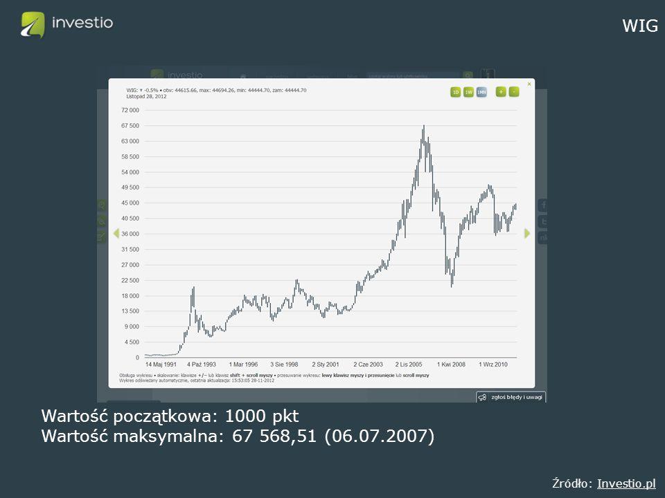 WIG Źródło: Investio.plInvestio.pl Wartość początkowa: 1000 pkt Wartość maksymalna: 67 568,51 (06.07.2007)