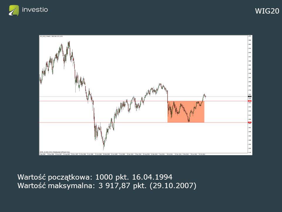 WIG20 Wartość początkowa: 1000 pkt. 16.04.1994 Wartość maksymalna: 3 917,87 pkt. (29.10.2007)