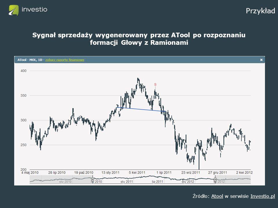 Przykład Sygnał sprzedaży wygenerowany przez ATool po rozpoznaniu formacji Głowy z Ramionami Źródło: Atool w serwisie Investio.plAtoolInvestio.pl