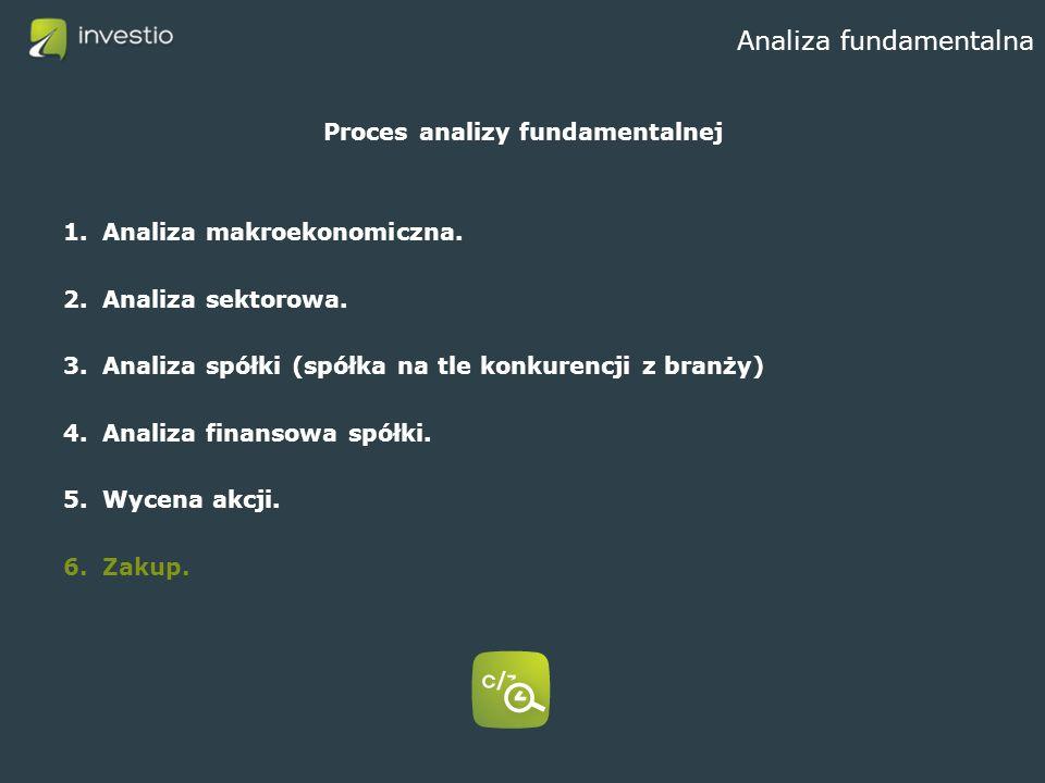 Analiza fundamentalna Proces analizy fundamentalnej 1.Analiza makroekonomiczna. 2.Analiza sektorowa. 3.Analiza spółki (spółka na tle konkurencji z bra
