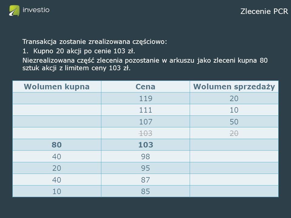 Zlecenie PCR Transakcja zostanie zrealizowana częściowo: 1.Kupno 20 akcji po cenie 103 zł. Niezrealizowana część zlecenia pozostanie w arkuszu jako zl