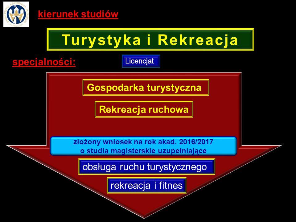 specjalności: Licencjat Gospodarka turystyczna Rekreacja ruchowa obsługa ruchu turystycznego Turystyka i Rekreacja rekreacja i fitnes złożony wniosek na rok akad.