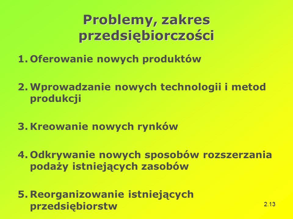 2.13 Problemy, zakres przedsiębiorczości 1.Oferowanie nowych produktów 2.Wprowadzanie nowych technologii i metod produkcji 3.Kreowanie nowych rynków 4