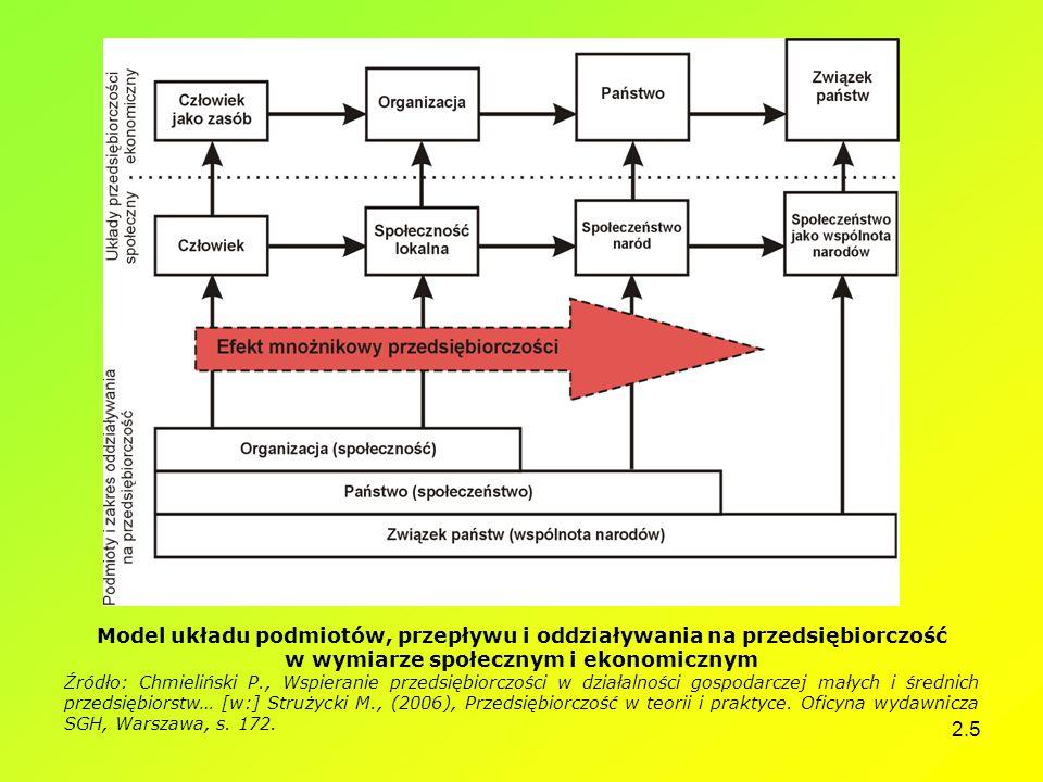 2.5 Model układu podmiotów, przepływu i oddziaływania na przedsiębiorczość w wymiarze społecznym i ekonomicznym Źródło: Chmieliński P., Wspieranie prz