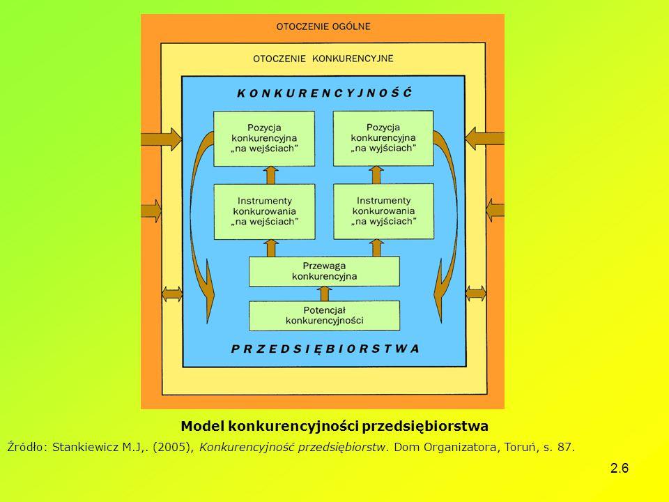 2.6 Model konkurencyjności przedsiębiorstwa Źródło: Stankiewicz M.J,. (2005), Konkurencyjność przedsiębiorstw. Dom Organizatora, Toruń, s. 87.