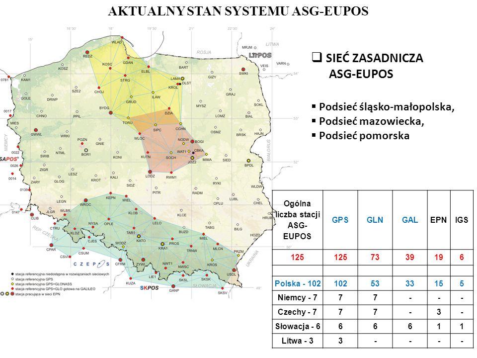 AKTUALNY STAN SYSTEMU ASG-EUPOS  SIEĆ ZASADNICZA ASG-EUPOS  Podsieć śląsko-małopolska,  Podsieć mazowiecka,  Podsieć pomorska Ogólna liczba stacji