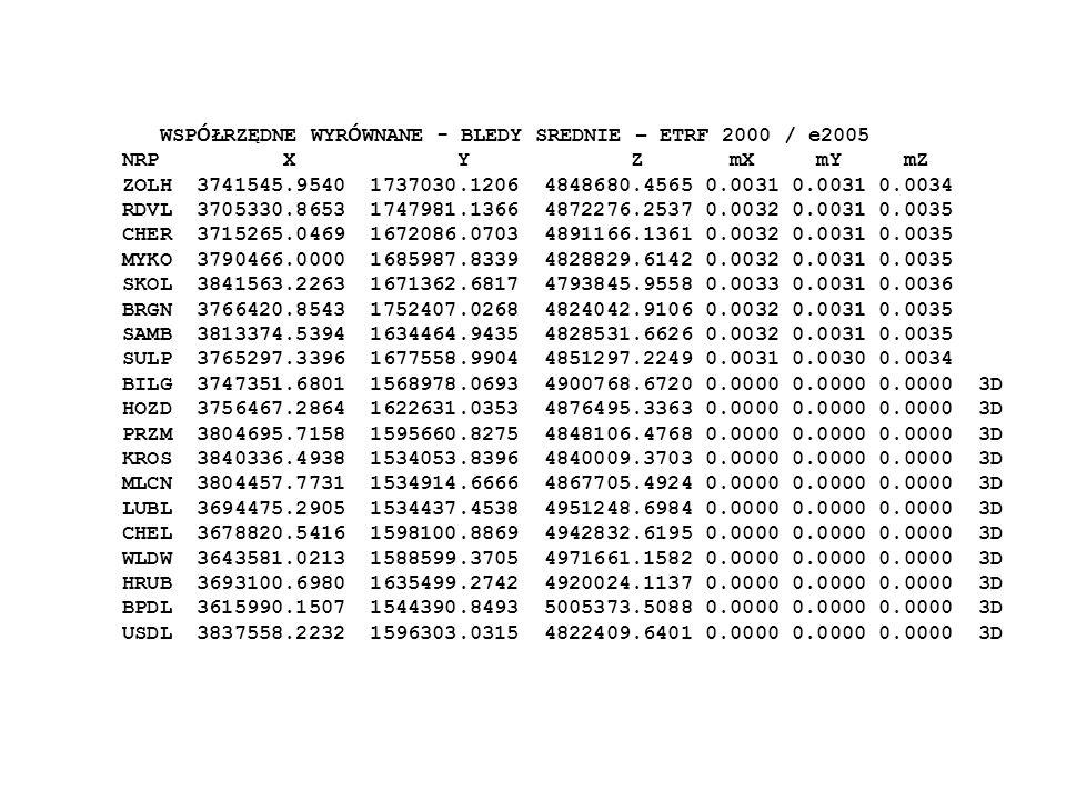 WSP Ó ŁRZĘDNE WYR Ó WNANE - BLEDY SREDNIE – ETRF 2000 / e2005 NRP X Y Z mX mY mZ ZOLH 3741545.9540 1737030.1206 4848680.4565 0.0031 0.0031 0.0034 RDVL