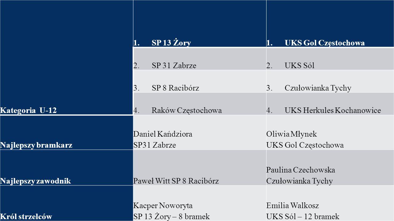 Kategoria U-12 1. SP 13 Żory1. UKS Gol Częstochowa 2. SP 31 Zabrze2. UKS Sól 3. SP 8 Racibórz3. Czułowianka Tychy 4. Raków Częstochowa4. UKS Herkules