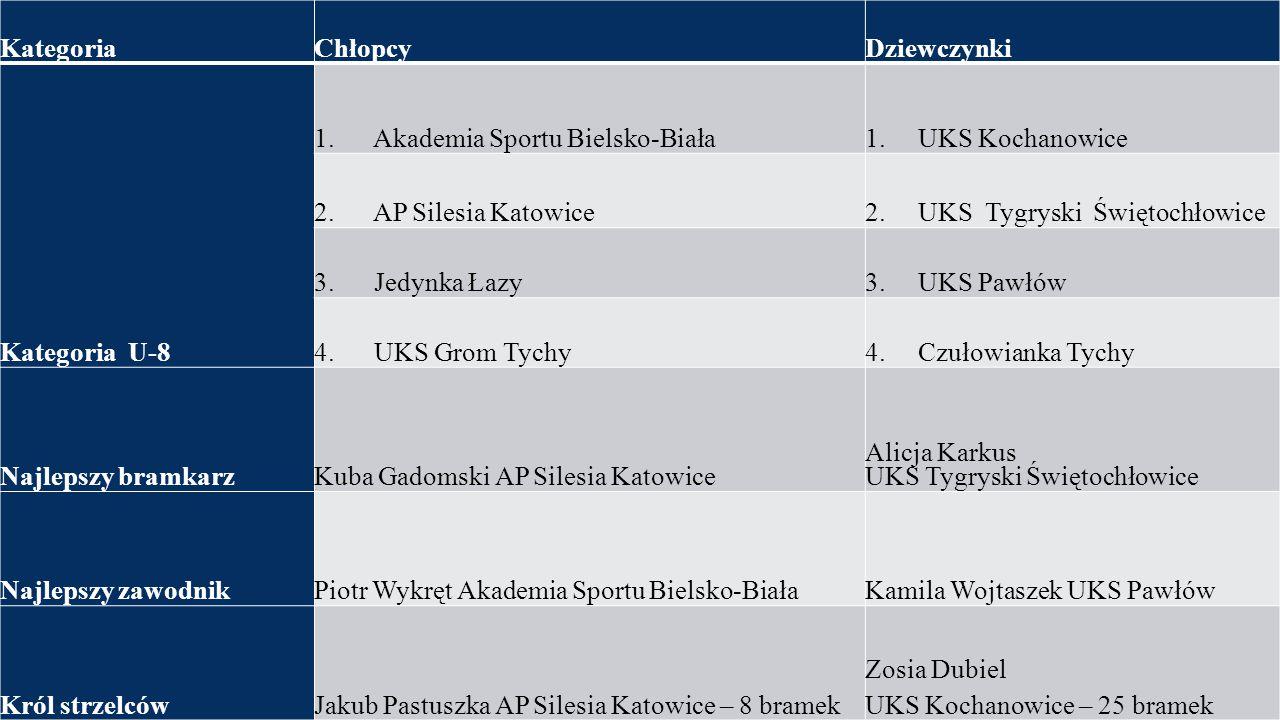 KategoriaChłopcyDziewczynki Kategoria U-8 1. Akademia Sportu Bielsko-Biała1. UKS Kochanowice 2. AP Silesia Katowice2. UKS Tygryski Świętochłowice 3. J