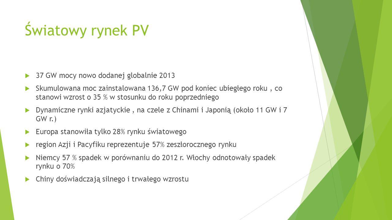 Światowy rynek PV  37 GW mocy nowo dodanej globalnie 2013  Skumulowana moc zainstalowana 136,7 GW pod koniec ubiegłego roku, co stanowi wzrost o 35