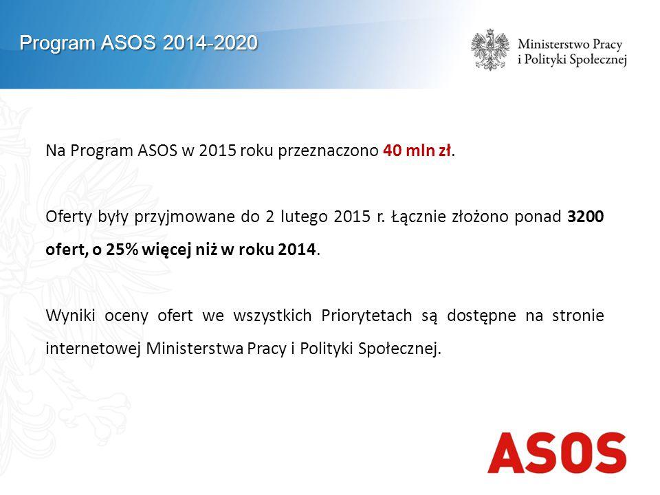 Na Program ASOS w 2015 roku przeznaczono 40 mln zł. Oferty były przyjmowane do 2 lutego 2015 r. Łącznie złożono ponad 3200 ofert, o 25% więcej niż w r