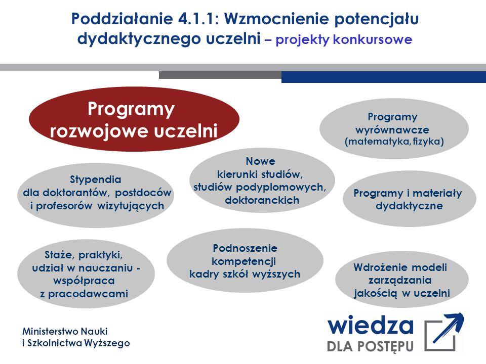 Ministerstwo Nauki i Szkolnictwa Wyższego Poddziałanie 4.1.1: Wzmocnienie potencjału dydaktycznego uczelni – projekty konkursowe Programy rozwojowe uc