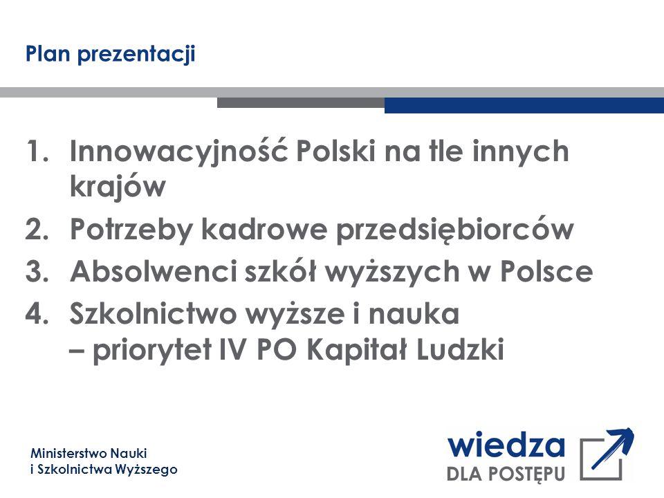 Ministerstwo Nauki i Szkolnictwa Wyższego Plan prezentacji 1.Innowacyjność Polski na tle innych krajów 2.Potrzeby kadrowe przedsiębiorców 3.Absolwenci