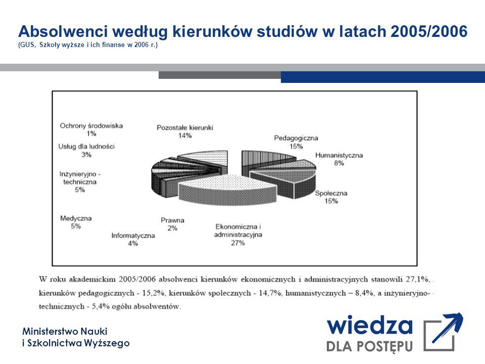 Ministerstwo Nauki i Szkolnictwa Wyższego Absolwenci według kierunków studiów w latach 2005/2006 (GUS, Szkoły wyższe i ich finanse w 2006 r.)
