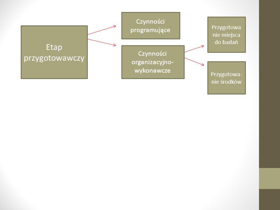 Etap przygotowawczy Czynności programujące Czynności organizacyjno- wykonawcze Przygotowa nie miejsca do badań Przygotowa- nie środków