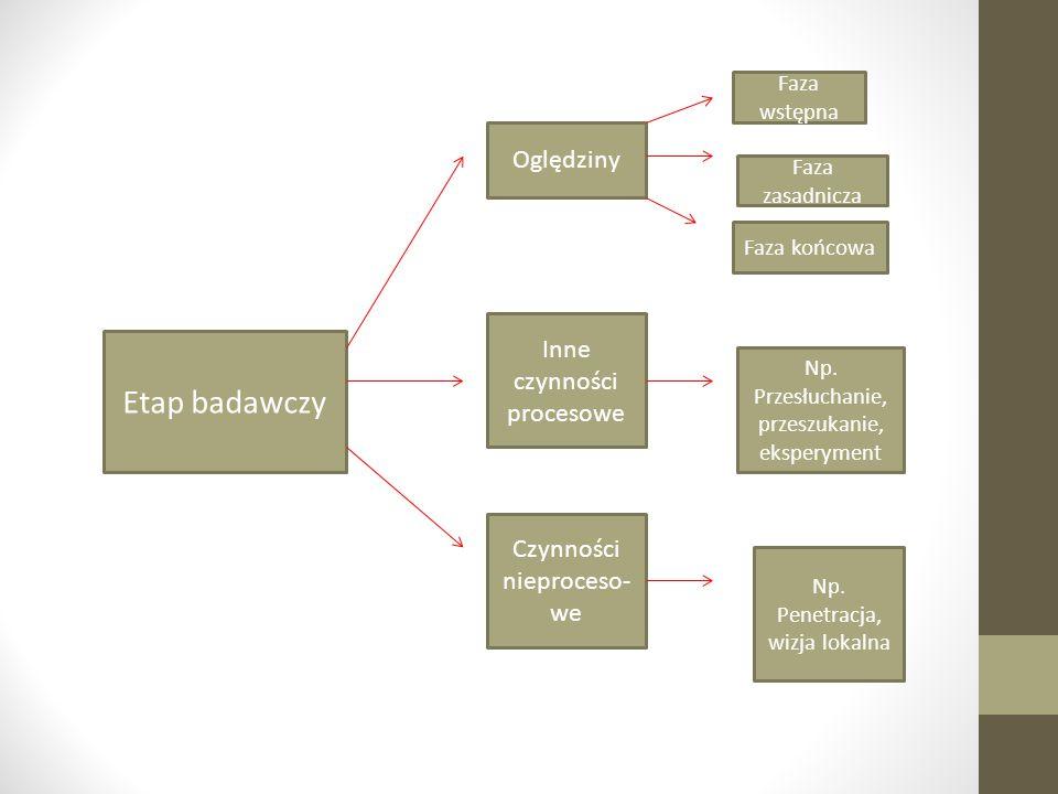 Etap badawczy Oględziny Faza wstępna Faza zasadnicza Faza końcowa Inne czynności procesowe Np. Przesłuchanie, przeszukanie, eksperyment Czynności niep