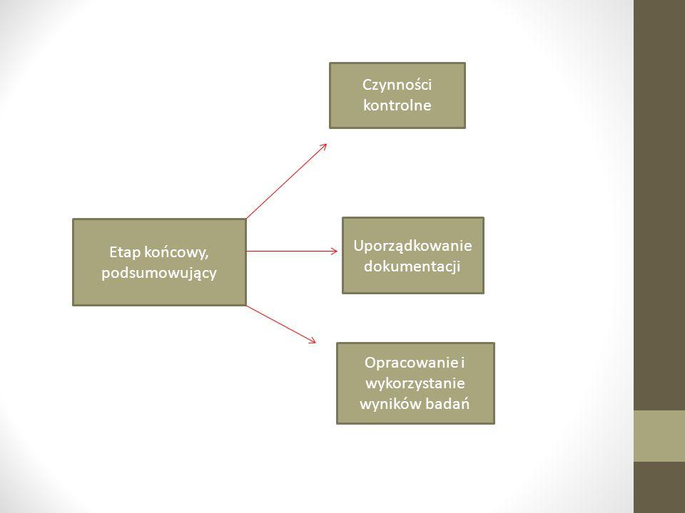 Etap końcowy, podsumowujący Czynności kontrolne Uporządkowanie dokumentacji Opracowanie i wykorzystanie wyników badań