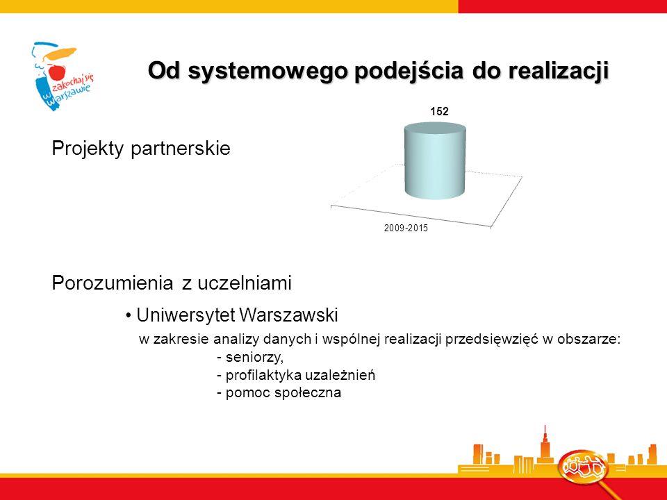 Projekty partnerskie Porozumienia z uczelniami Od systemowego podejścia do realizacji Uniwersytet Warszawski w zakresie analizy danych i wspólnej realizacji przedsięwzięć w obszarze: - seniorzy, - profilaktyka uzależnień - pomoc społeczna