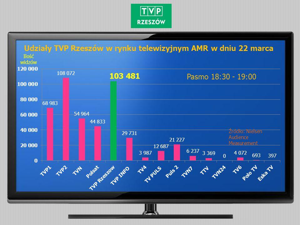 Pasmo 18:30 - 19:00 Udziały % Udziały TVP Rzeszów w rynku telewizyjnym SHR% w dniu 22 marca Źródło: Nielsen Audience Measurement