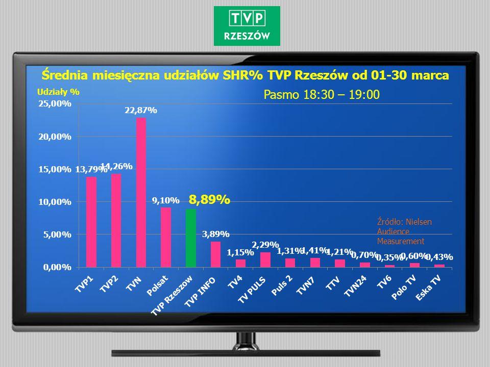 Pasmo 18:30 – 19:00 Udziały % Średnia miesięczna udziałów SHR% TVP Rzeszów od 01-30 marca Źródło: Nielsen Audience Measurement