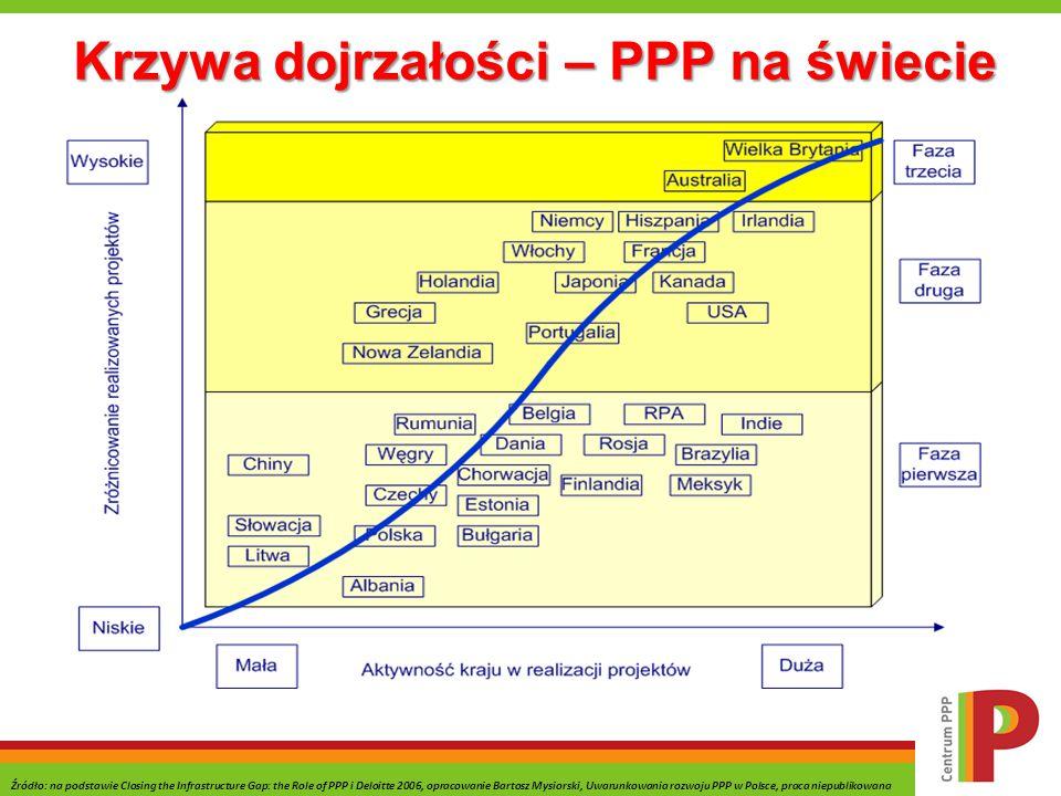 Krzywa dojrzałości – PPP na świecie Źródło: na podstawie Closing the Infrastructure Gap: the Role of PPP i Deloitte 2006, opracowanie Bartosz Mysiorsk
