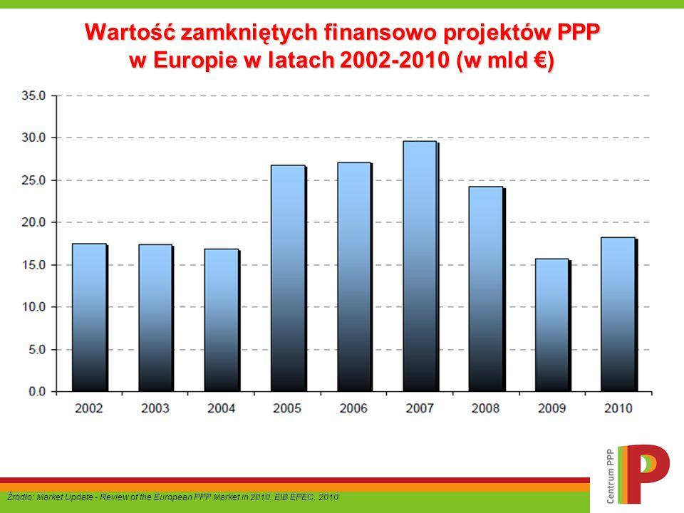 Wartość zamkniętych finansowo projektów PPP w Europie w latach 2002-2010 (w mld €) Źródło: Market Update - Review of the European PPP Market in 2010,