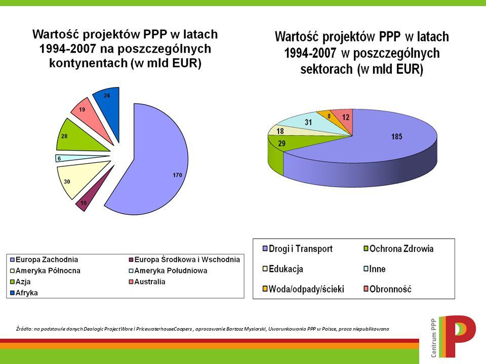 Źródło: na podstawie danych Dealogic ProjectWare i PricewaterhouseCoopers, opracowanie Bartosz Mysiorski, Uwarunkowania PPP w Polsce, praca niepubliko