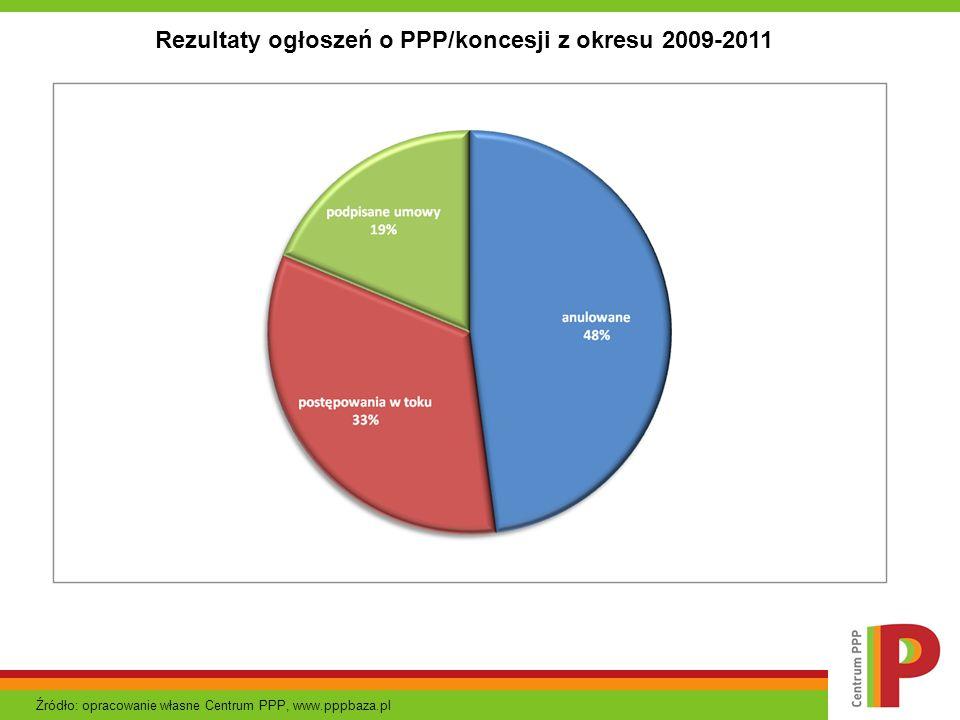 Rezultaty ogłoszeń o PPP/koncesji z okresu 2009-2011 Źródło: opracowanie własne Centrum PPP, www.pppbaza.pl