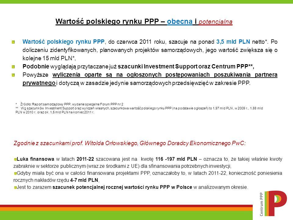 * Źródło: Raport samorządowy PPP, wydanie specjalne Forum PPP nr 2 ** Wg szacunków Investment Support oraz wyliczeń własnych, szacunkowa wartość polsk
