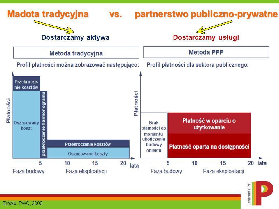 Madota tradycyjna vs. partnerstwo publiczno-prywatne Źródło, PWC, 2008 Dostarczamy aktywaDostarczamy usługi