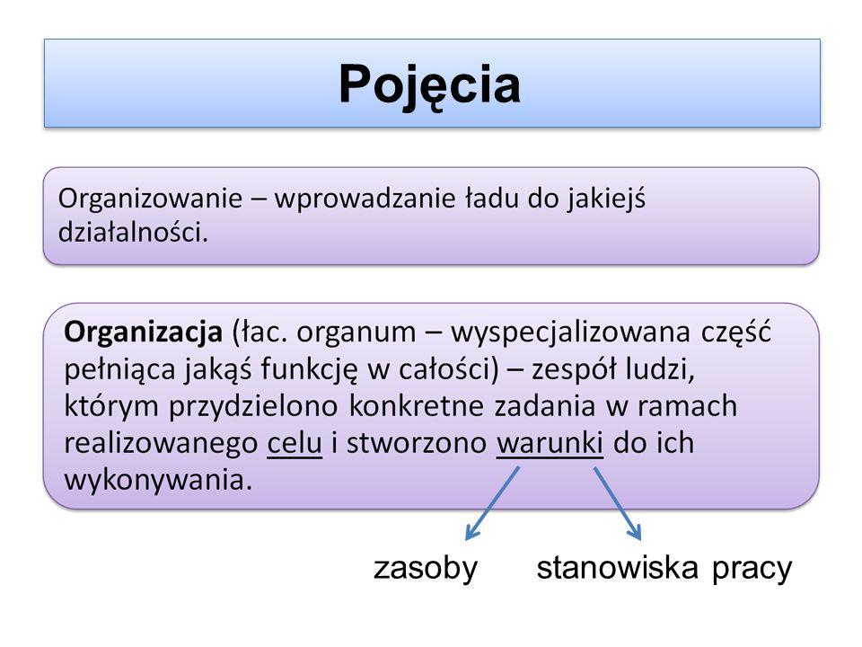METAFORY ORGANIZACJI